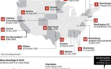 Graphic charting mass killings in the United States.