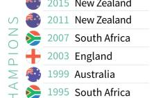 Rugby World Cup champions since 1987. Picture: AFP