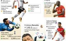 Graphic on the vast sums of money earned by some football stars with data concerning accusations levelled against the management of their affairs.
