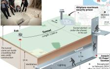 Map and schematic showing the tunnel the Mexican drug baron used to escape from prison for a second time.