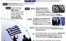 Timeline of the Greek financial crisis. Source: AFP.