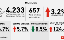 The Gauteng Community Safety Department says that it has recorded a slight decrease in contact crimes in the province, but that murder has increased to the highest it's been in the past 10 years.