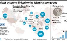 Graphic summarising findings of a Brooking Institution report into IS group supporters on Twitter. Source: AFP.