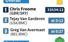 Results and overall standings after stage 9 of the Tour de France.