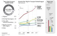 Graphic on the value of the European football market.