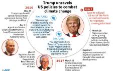 Timeline with details on US President Donald Trump's decisions on climate change.