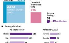 Data on doping among athletes from Russia and some other athletes.
