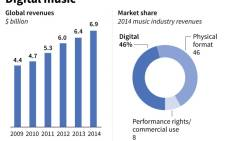 Digital music revenues and market share. Source: AFP.