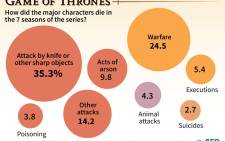 Chart showing how major characters died in the Game of Thrones series, season 1 to 7. Picture: AFP