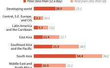 Graphic charting the percent of the world's workers living in poverty, for selected regions. Source: AFP.