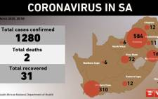 As of 29 March 2020, South Africa now has 1,280 coronavirus cases and has recorded 2 deaths. Picture: EWN