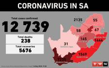 The Health Department confirmed that on 14 May 2020, South Africa's COVID-19 cases had increased to 12,739, while the country recorded 238 deaths and 5,676 recoveries. Picture: EWN