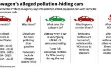 Graphic outlining Volkswagen's scheme to disguise pollutant emissions in its cars, according to the United Sates Environmental Protection Agency.