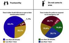 A look at some of the stats from the recently released Victims of crime survey on  South Africans' view on law enforcement.