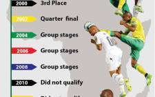 Bafanas Afcon History.  Picture: EWN
