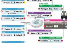 Euro 2016 final phase results and fixtures.