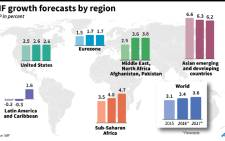 IMF growth forecasts to 2017 by region.
