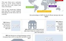 How much do South Africans save? EWN helps you understand consumers' saving habits. Infographic: Landi Groenewald/EWN