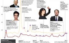 A timeline of the main developments in the #MeToo anti-sexual harassment movement. Picture: AFP