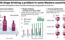 Figures for alcohol consumption and binge drinking among young people in selected countries. Source: AFP.