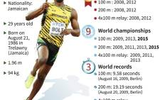 Fact file on Jamaican sprinter Usain Bolt, who outstripped American rival Justin Gatlin to retain his 200m title on Thursday.