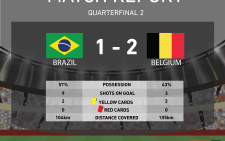 Belgium beat Brazil for place in #WorldCup Semifinal