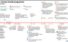Key developments in North Korea's missile programme since the 1970s. North Korea reportedly fired a missile that flew over Japan and landed in waters off the northern region of Hokkaido on 28 August