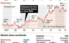 Charts comparing the performance of Apple and Samsung. Includes smartphone and operating systems market share worldwide. Picture: AFP