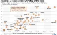 Table showing which countries invest the most in education, as a percentage of GDP and average per student, from an OECD study.