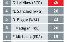 Top scorers in the 2015 Rugby World Cup so far.