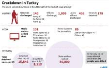 Graphic on the latest selected numbers in the purge that has followed the coup attempt in Turkey.