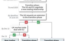 Flow chart showing what might happen next in the Brexit process. Picture: AFP