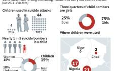 Details of the UNICEF report detailing the increased use by Boko Haram of children for suicide attacks.