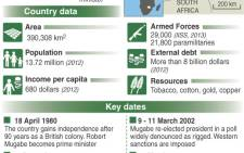 A graphic showing the Zimbabwean elections. Graphic: AFP.