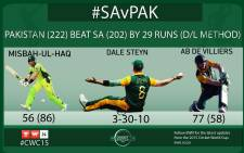 Pakistan beat South Africa by 29 runs.  Picture: EWN