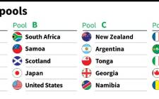Pools for the first stage of the Rugby World Cup.