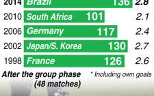 The 2014 goals average after the group stage compared with previous World Cups. Picture: AFP