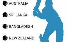 Teams in #CWC15 Pool A