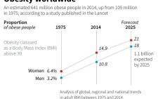 New data on rates of obesity worldwide, set to rise to 18-21 percent of adults by 2025 according to a study published in the Lancet medical journal.
