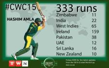 Hashim Amla's 2015 World Cup tally to date.  Picture: EWN
