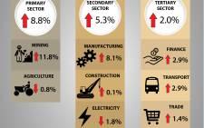 GDP. Picture: EWN