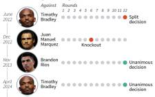 Graphic showing the recent fight history of Philippine boxing star Manny Pacquiao.