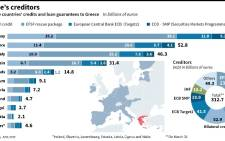 Graphic showing Greece's creditors.