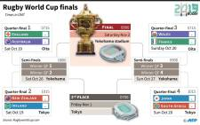 Table of the finals stage of the Rugby World Cup 2019 in Japan. Picture: AFP
