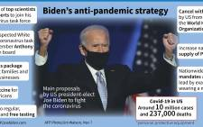 A look at the main proposals by US president-elect Joe Biden to fight the coronavirus pandemic. Picture: AFP