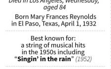 Fact file on Debbie Reynolds, American actress famous for 'Singin' in the Rain', who died on Wednesday, a day after the death of her daughter Carrie Fisher.