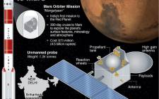 Graphic fact file on India's Mars Orbiter Mission, which was launched Tuesday 5 November 2013. Picture: AFP