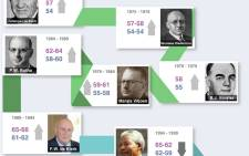 A timeline of life expectancy in South Africa from 1961 to today.