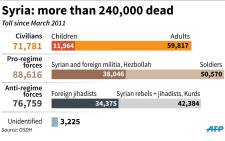 Death toll in Syria since March 2011: civilians, pro-regime forces and anti-regime fighters.