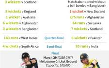 New Zealand vs Australia: paths to the Cricket World Cup final. Source: AFP.